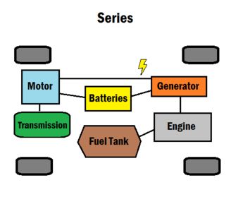Series configuration