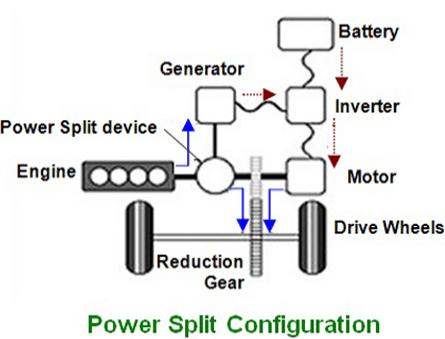 power split configuration