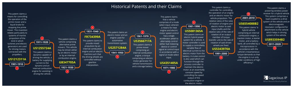 historical patents and their claims