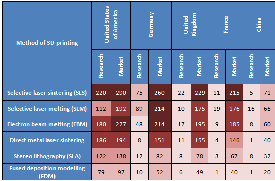Method Of 3D Printing V/S Top Countries
