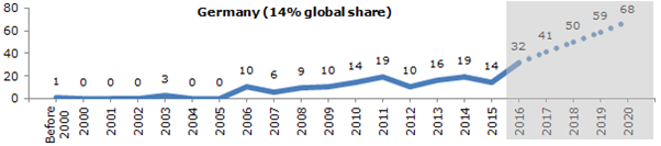 patent filing trend of Germany