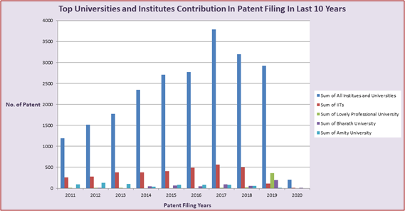 Graph depicting Top Universities and Institutes Contribution in Patent Filing in Last 10 years