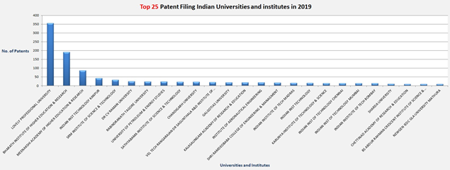 Graph depicting Top 25 Patent Filing Indian Universities and institutes in 2019