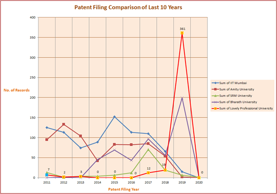 Patent Filing Comparison of Last 10 Years