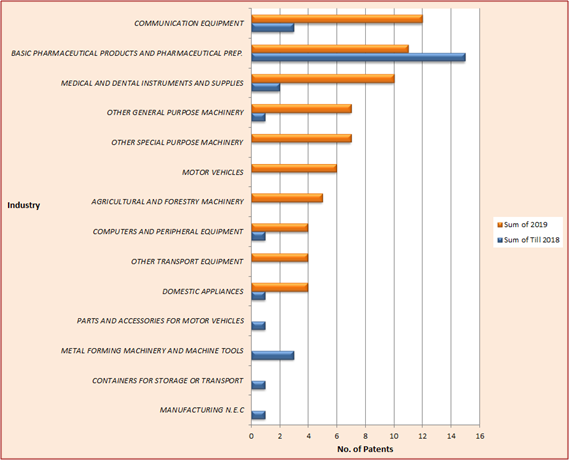 Graph depicting LPU patent coverage in different technical domains of industries