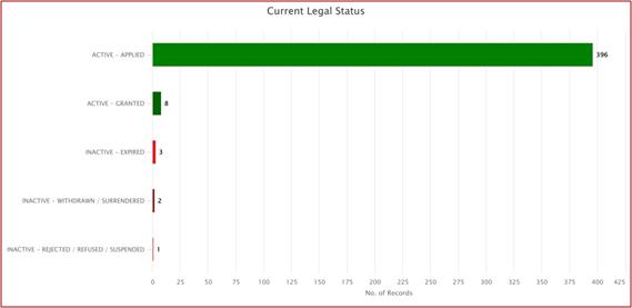Graph depicting Current legal status of overall patent portfolio of LPU
