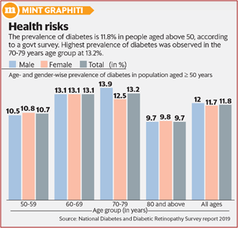 Graph depcicting health risks due to diabetes