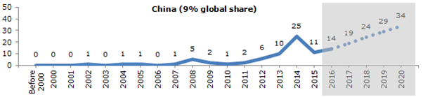 Filing trend of research country  in China
