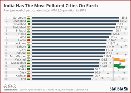Graph depicting most polluted cities on Earth