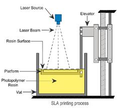 Stereo Lithography (SLA)