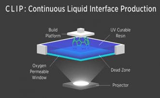 Continuous Liquid Interface Production (CLIP)