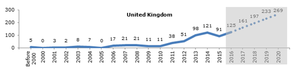 Filing trend of research country  in UK