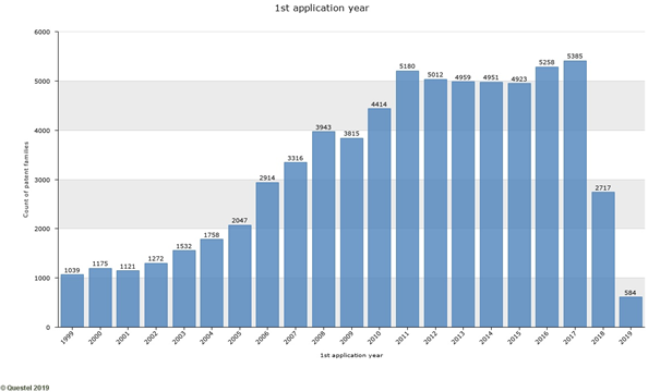 filing trend of patent families in last 20 years