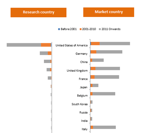 Research countries v/s market geography