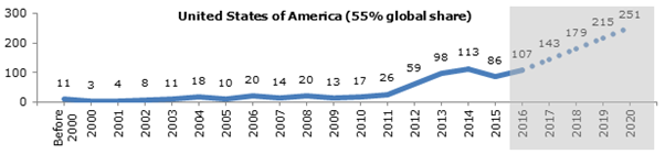 patent filing trend of USA