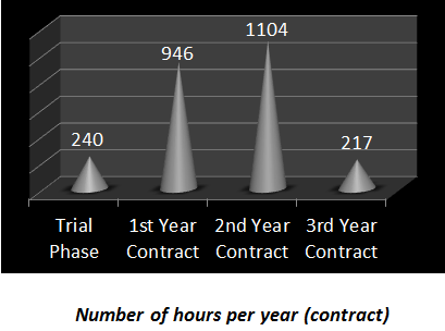 Number of hours per year_client