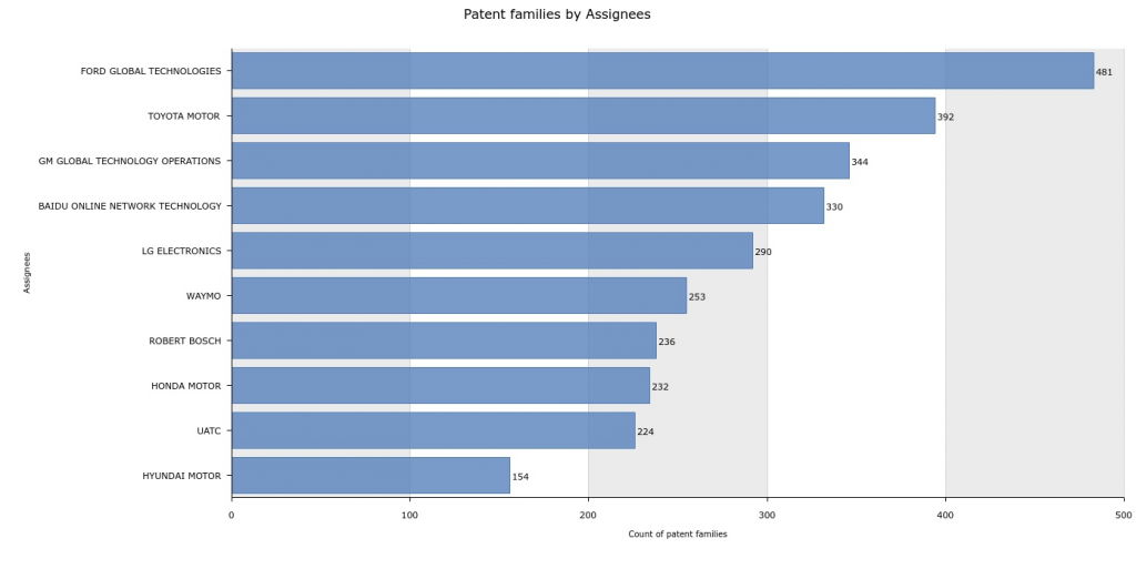 Patent Families by Assignees