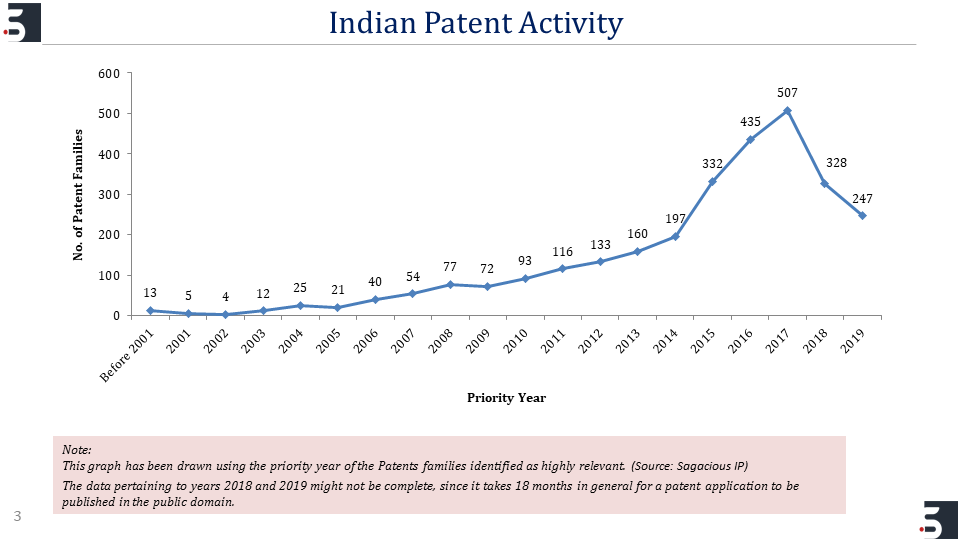 Indian Patent Activity