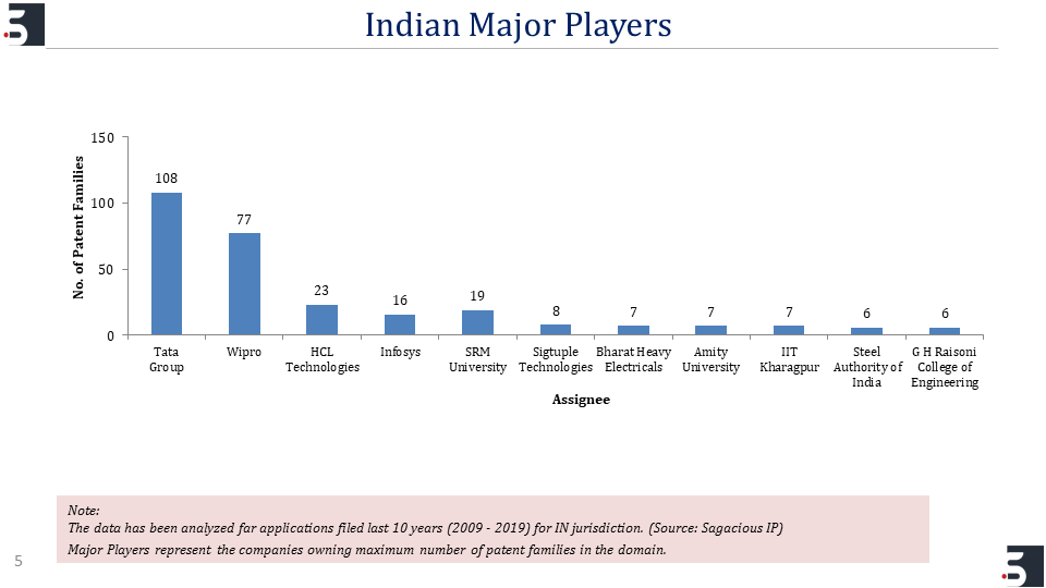 Indian Major Players_Patent