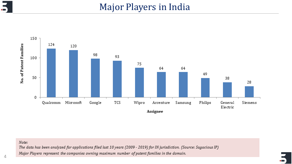 Major Players in India_Patent