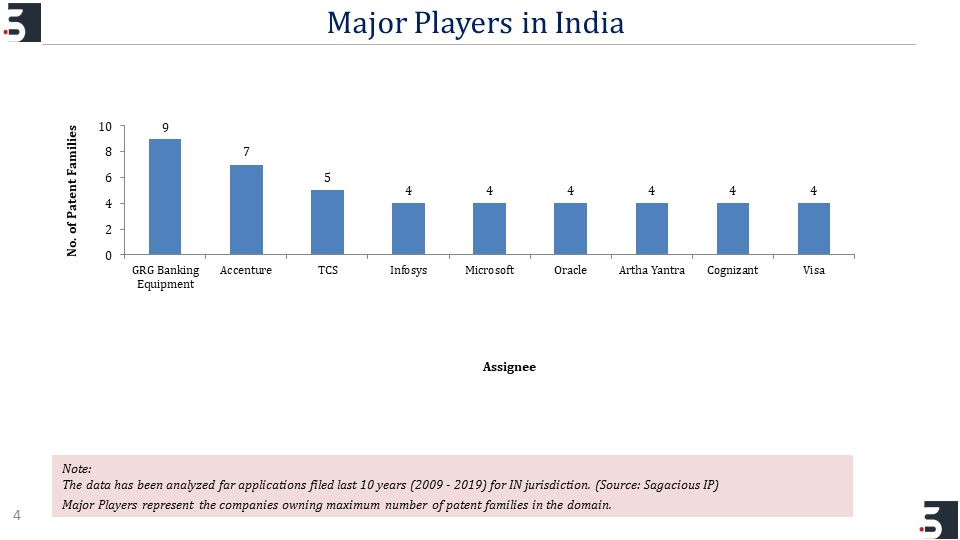 Major Players in India_FinTech