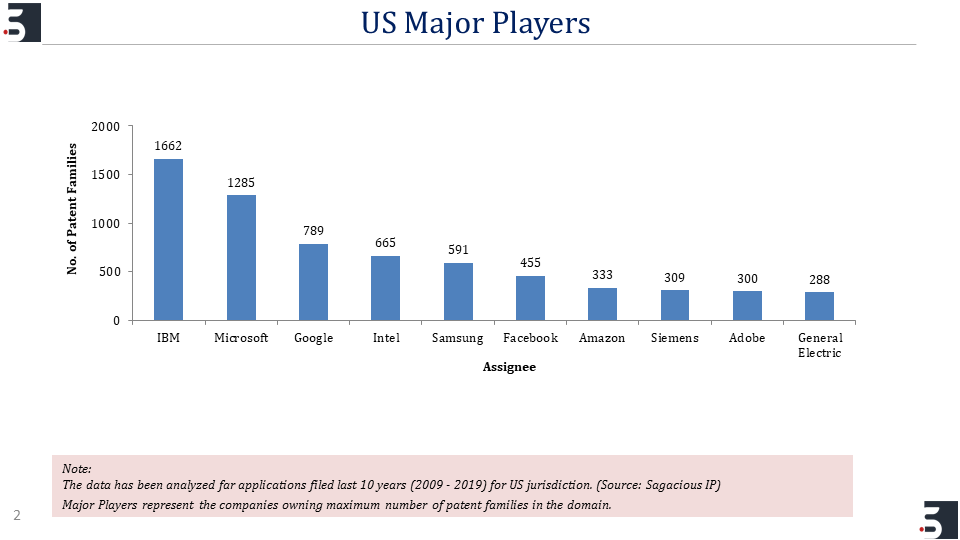 US Major Players_Patent
