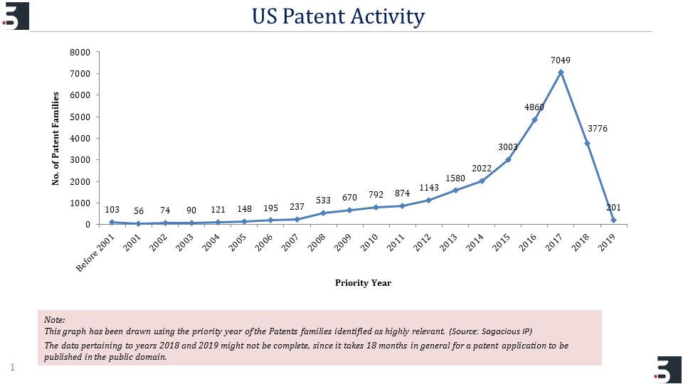 US Patent Activity
