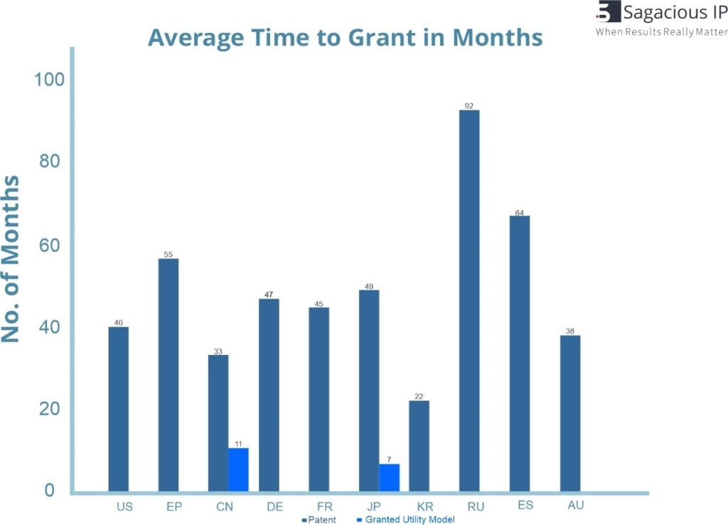 AVERAGE TIME TO GRANT PATENTS (COUNTRY WISE)