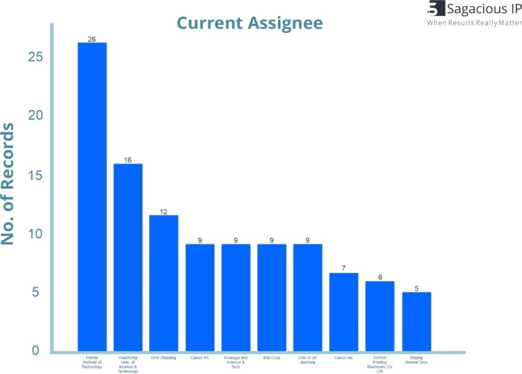 CURRENT ASSIGNEES FOR 4D PRINTING