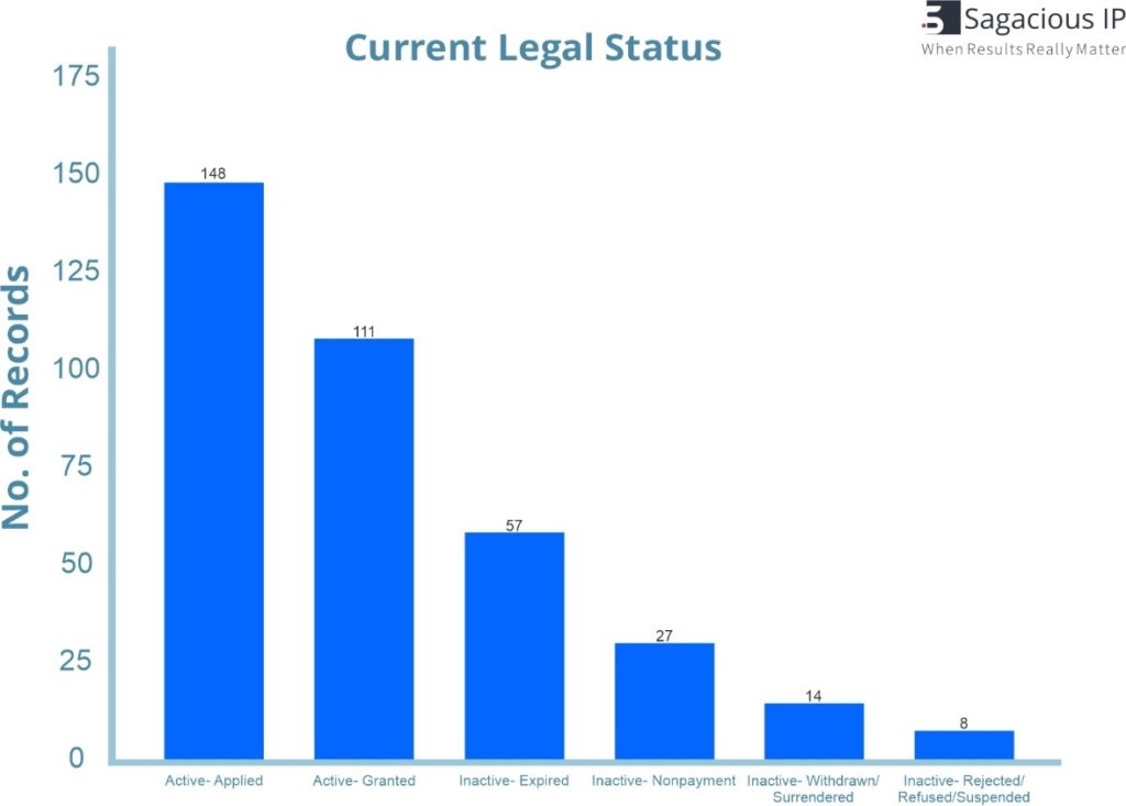 CURRENT LEGAL STATUS OF 4D PRINTING PATENTS