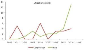 Patent Litigations Activity