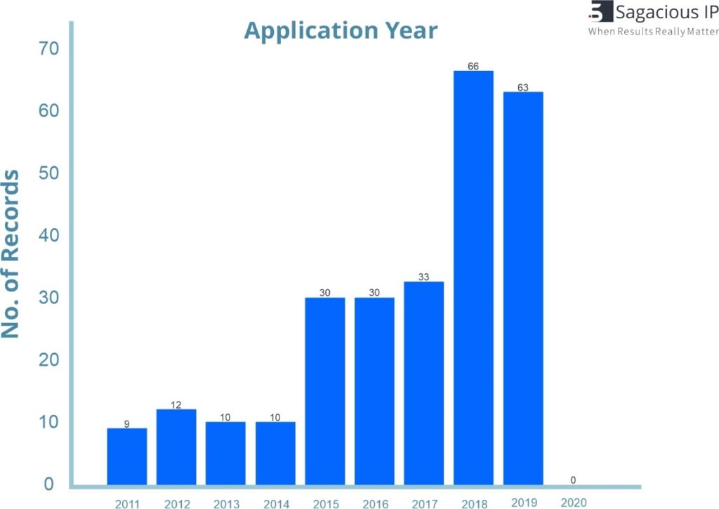 NUMBER OF PATENT APPLICATIONS FILED FOR 4D PRINTING_4D Printing
