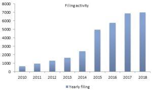 Filing Activity_Patent Litigations