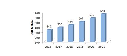 Indian Biosimilar Market _rise of biosimilars