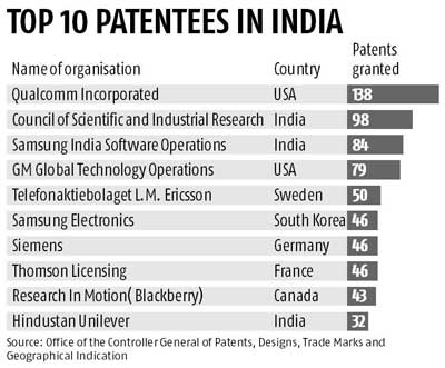 Top Patentees India-Innovation