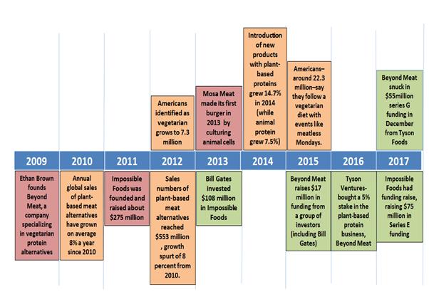 Meatless Meat Market -Timeline