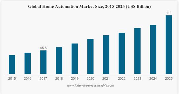 Global Home Automation