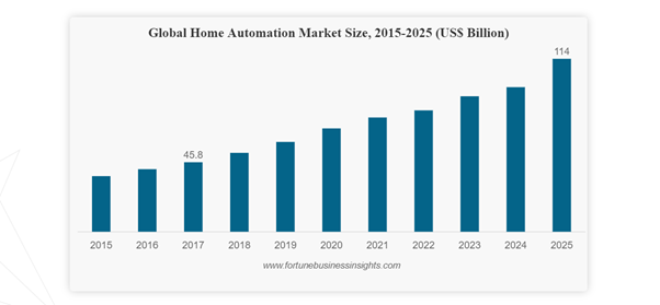 Global Home Automation Market_Individual Inventors